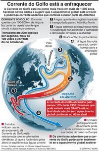 CLIMA: Corrente do Golfo está no ponto mais fraco em mais de mil anos infographic