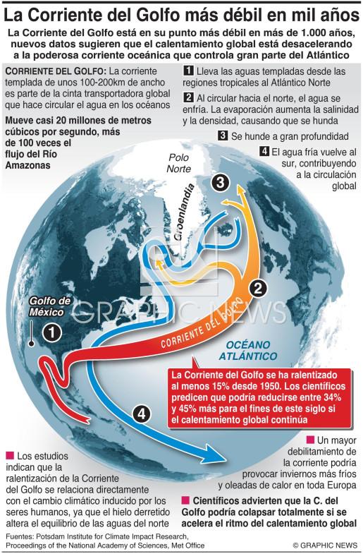 La Corriente del Golfo más débil en mil años infographic