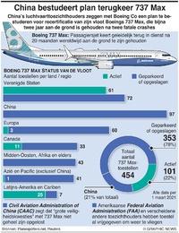 LUCHTVAART: Mondiale vloot Boeing 737 Max infographic