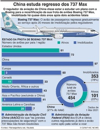 AVIAÇÃO: Frota global de Boeing 737 Max infographic