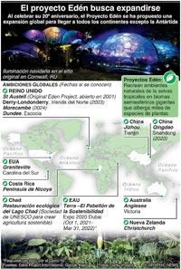 AMBIENTE: El Proyecto Edén busca expandirse infographic