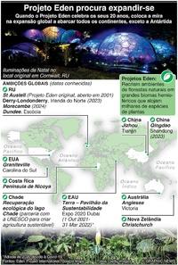 AMBIENTE: Projeto Eden procura expandir-se infographic