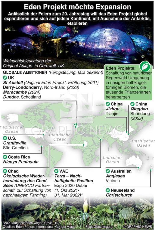 Eden Projekt will expandieren infographic