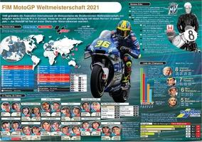 MOTOGP: Wallchart 2021 infographic