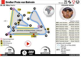 F1: Bahrain GP 2021 interactive infographic