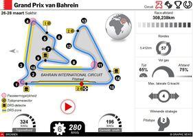 F1: GP van Bahrein 2021 interactive infographic
