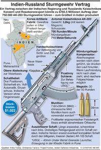 MILITÄR: Indisch-Russischer Vertrag über Sturmgewehre infographic