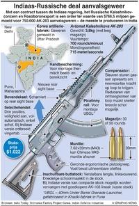 MILITARY: Indiaas-Russische deal aanvalsgeweer infographic