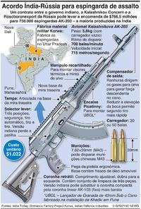 ARMAMENTO: Contrato Índia-Rússia para espingarda de assalto infographic