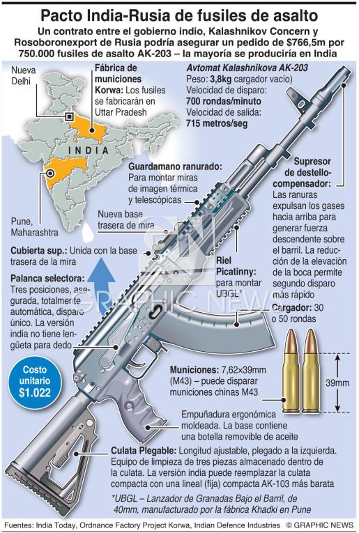 Pacto India-Rusia de fusiles de asalto  infographic