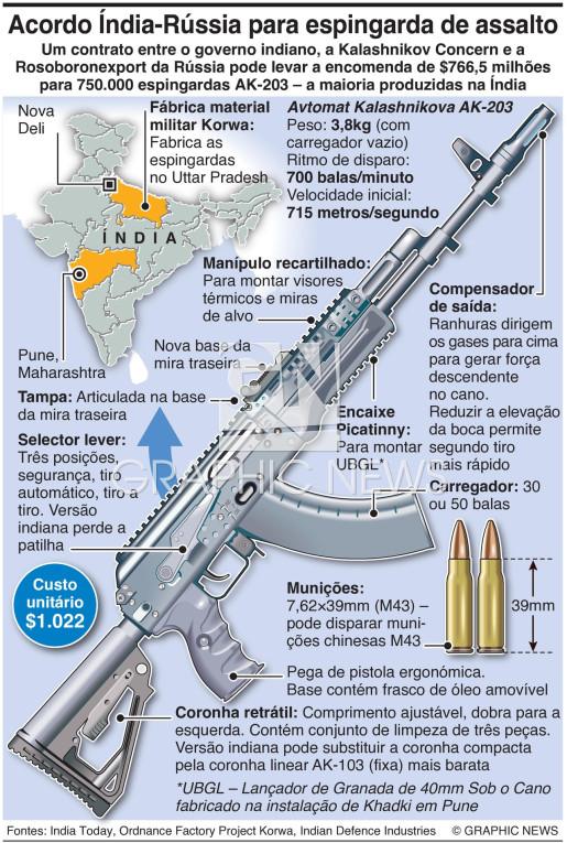 Contrato Índia-Rússia para espingarda de assalto infographic