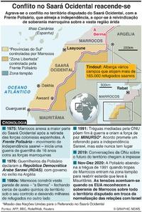 NORTE DE ÁFRICA: Agrava-se o conflito no Saará Ocidental infographic