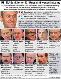 POLITIK: US und EU Sanktionen für Russland wegen Nawalny Navalny infographic
