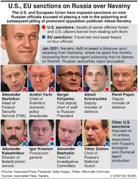 POLITICS: U.S. and EU sanctions over Navalny infographic