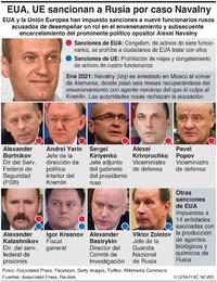 POLÍTICA: Sanciones de EUA y UE por el caso Navalny infographic