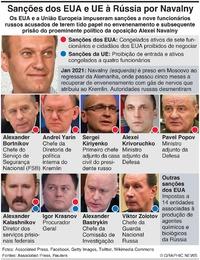 POLÍTICA: Sanções dos EUA e UE por Navalny infographic