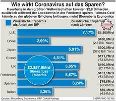 WIRTSCHAFT: Covid Auswirkung auf Sparen infographic