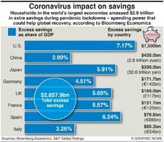 BUSINESS: Covid impact on savings infographic