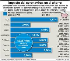 NEGOCIOS: Impacto del Covid en el ahorro infographic