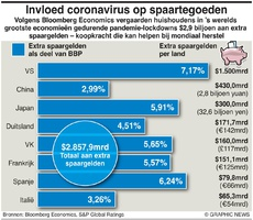 BUSINESS: Invloed Covid op spaargelden infographic