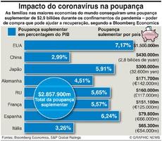 NEGÓCIOS: Impacto da Covid nas poupanças infographic