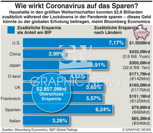 Covid Auswirkung auf Sparen infographic
