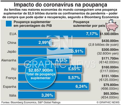 Impacto da Covid nas poupanças infographic