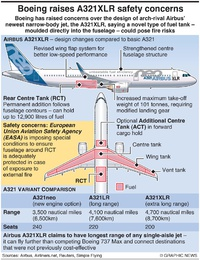AVIATION: Airbus A321XLR factbox infographic