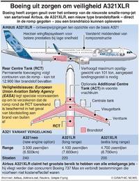 LUCHTVAART: Factbox Airbus A321XLR infographic
