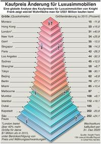 WIRTSCHAFT: Preisänderung bei Immobilien infographic