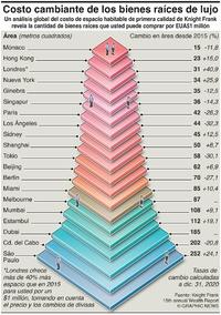 NEGOCIO: Costo cambiante de los bienes raíces infographic