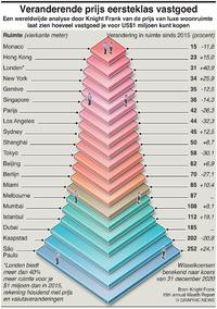 BUSINESS: Veranderende prijs van vastgoed infographic