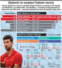 TENNIS: Djokovic set to break Federer record infographic