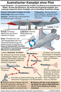 "MILITÄR: Boeing ""loyal wingman"" Drohne infographic"