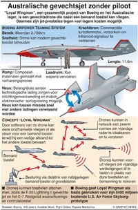 "MILITARY: ""Loyal wingman""-drone van Boeing infographic"