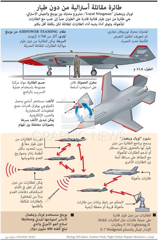 "Boeing ""loyal wingman"" drone infographic"