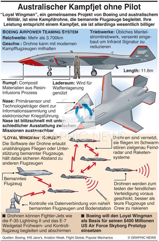 "Boeing ""loyal wingman"" Drohne infographic"