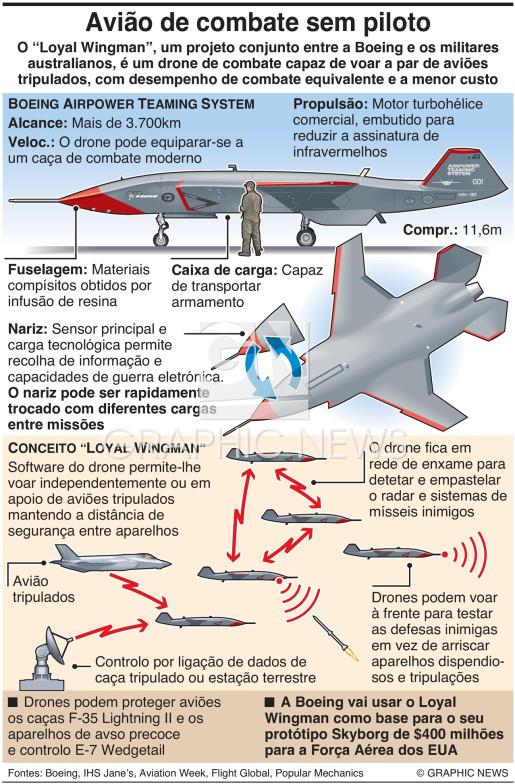 "Drone ""loyal wingman"" da Boeing infographic"