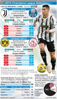 FUSSBALL: UEFA Champions League Last 16, Rückspiel, 9. Mar infographic
