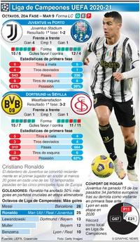 SOCCER: Octavos de la Liga de Campeones UEFA, 2da fase, Mar 9 infographic
