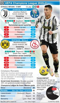 VOETBAL: UEFA Champions League 8e finale, return 9 maart infographic