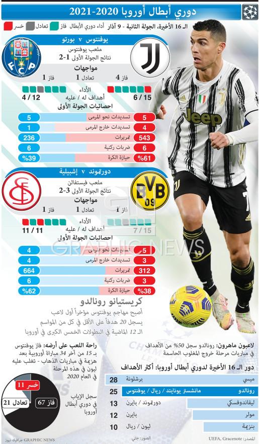 UEFA Champions League Last 16, 2nd leg, Mar 9 infographic