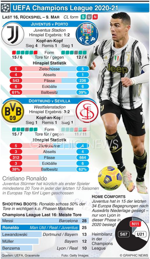 UEFA Champions League Last 16, Rückspiel, 9. Mar infographic