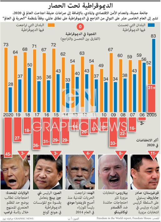 Democracy under siege infographic