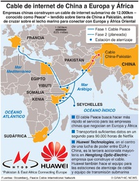 TELECOMUNICACIONES: Cable Peace de China infographic
