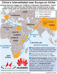 TELECOM: China's peace-kabel infographic