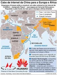 TELECOMUNICAÇÕES: Cabo de internet da China infographic