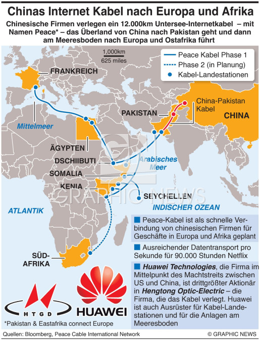 Chinas PEACE Kable infographic