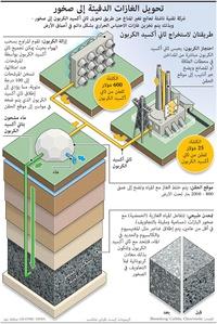 بيئة: تحويل الغازات الدفيئة إلى صخور infographic