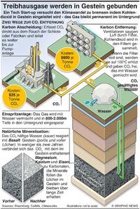 UMWELT: Treibhausgase werden im Untergrund gebunden  infographic